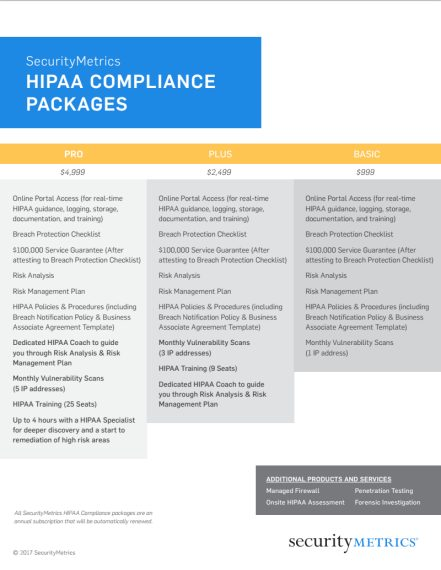 HIPAA Compliance Packages
