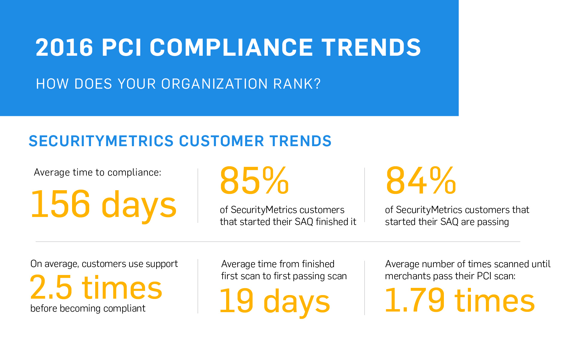 2016 PCI Compliance Trends