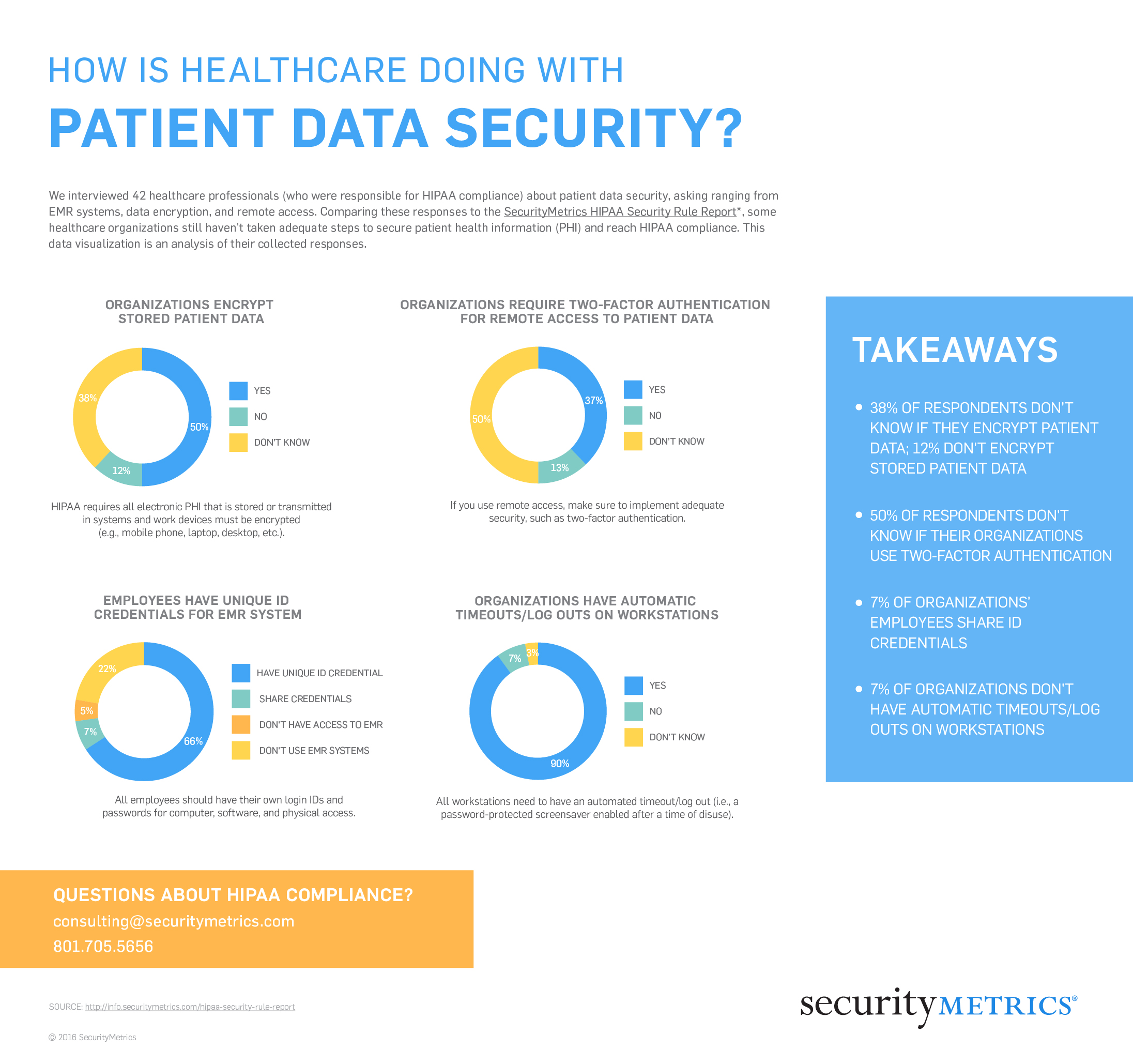 How Is Healthcare Doing With Patient Data Security?
