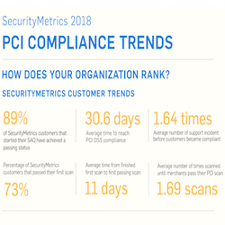 2018 PCI Compliance Trends