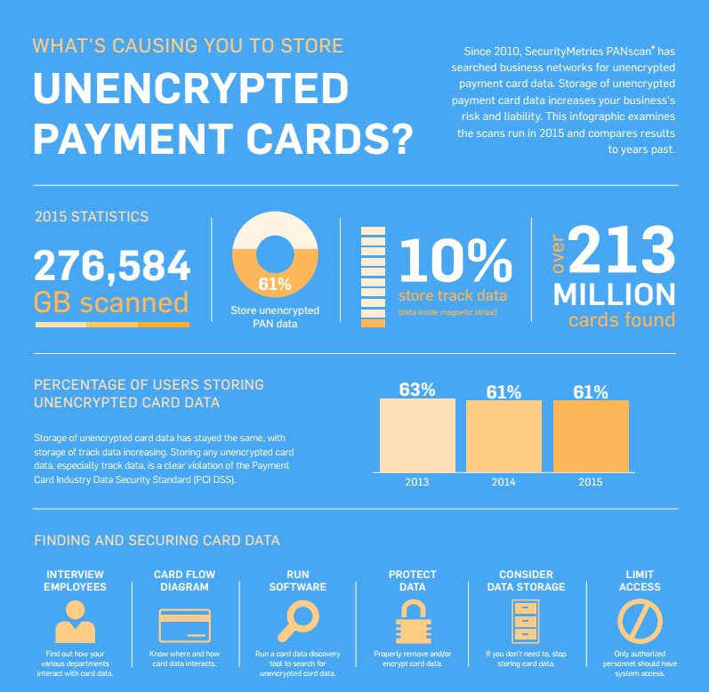 What's Causing You to Store Unencrypted Payment Cards
