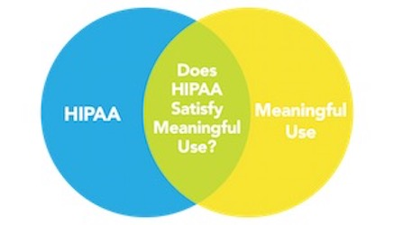 Does HIPAA Compliance Satisfy Meaningful Use