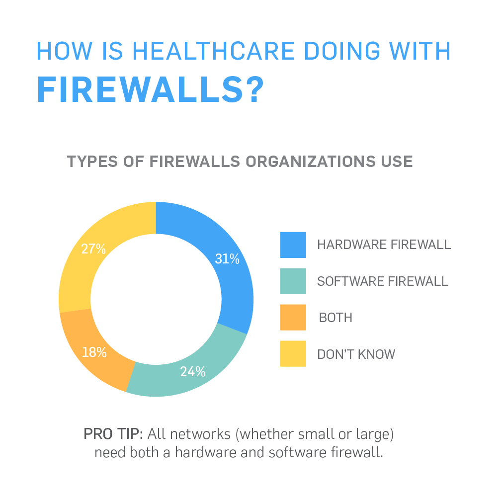 How is Healthcare doing with Firewalls?