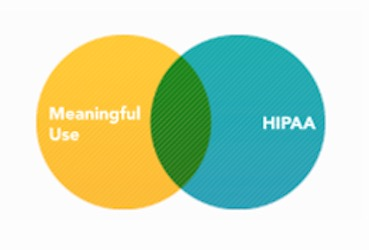 Workload Overlap Between HIPAA and Meaningful Use