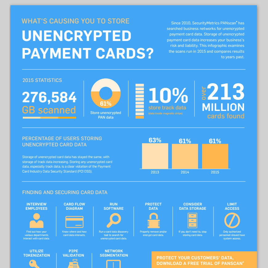 What's Causing You to Store Unencrypted Payment Cards?